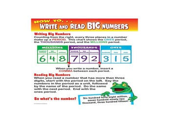 Read and Write Numbers to 10,000,000 in Standard and Word Form PowerPoint