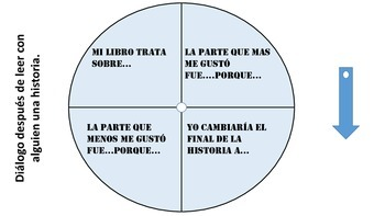 Read to Someone Dialogue Wheel (Spanish)