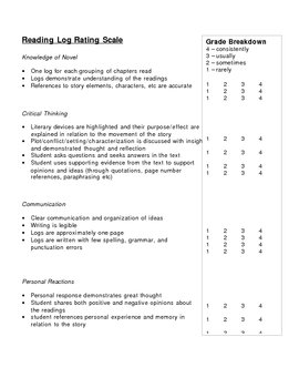 Reader Response Journal Evaluation Tool - Rating Scale