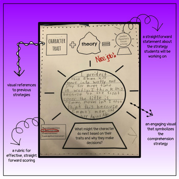 Reader's Workshop Character Development 7 Graphic Organizers