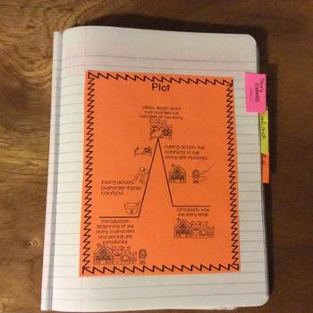 Story Elements Interactive Notebook (Plot, Character, Setting) Bundle