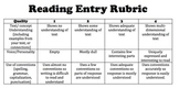 Reader's Notebook Entry Rubric