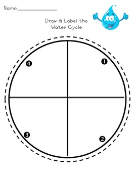 Readers' Theater: The Water Cycle