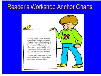Reader's Workshop Anchor Charts Part 1: Building a Reading Community