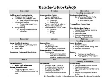 Reader's Workshop Pacing Guide- 1st Grade