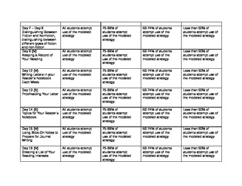 Reader's and Writer's Workshop Rubric and Self-Assessment