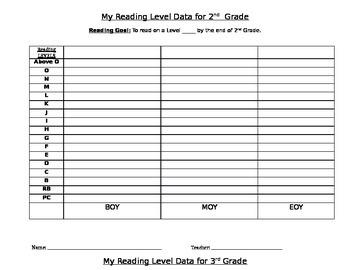 Reading 3D Reading Levels Student Data Tracker Sheet