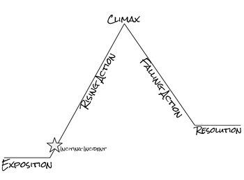 Reading Activity - Plot Triangle