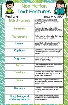 Reading Anchor Chart Posters Lime and Teal