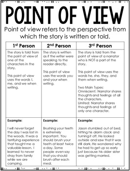 Reading Anchor Charts (4th and 5th Grade Common Core)
