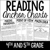 Reading Anchor Charts (4th and 5th Grade) Digital Access for Distance Learning
