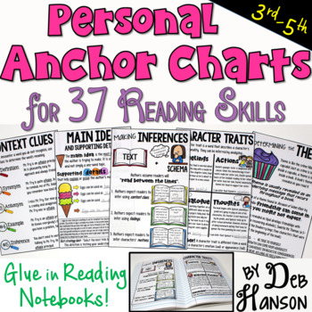 Reading Notebook Anchor Charts- These 36 mini anchor charts can be glued into interactive notebooks and used as reference tools!