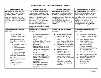 Reading Behaviors Checklist for Primary Grades