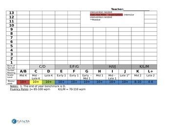 Kindergarten Reading Benchmark Assessment Data Tracker