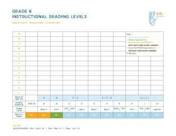 Kindergarten Reading Benchmark Assessment Data Tracker