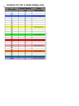 Reading Benchmark Chart