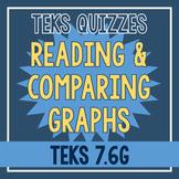 Reading & Comparing Graphs Quiz (TEKS 7.6G)