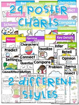 Reading Comprehension Anchor Charts & Rubrics