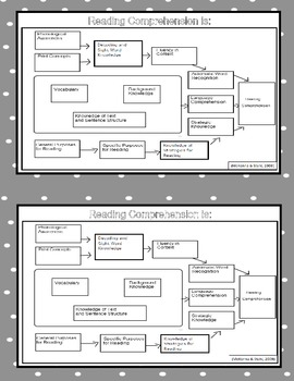 Reading Comprehension Diagram for Student Interventions and Conferences