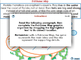 Reading Comprehension: Fishbone Graphic Organizer - MAC Gr. 5-8