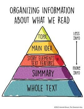 Reading Comprehension Pyramid