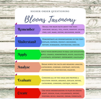 Reading Comprehension Questions + Bloom's Taxonomy Poster