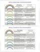 Common Core Reading Comprehension - Rainbow Rubric