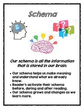 Reading Comprehension Schema Poster