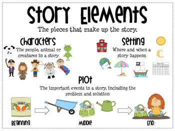 Reading Comprehension Skills Anchor Charts