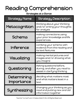 Reading Comprehension Strategies Notetaking Guides