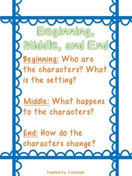 Reading Comprehension Strategy Poster: Beginning, Middle, and End