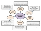 Reading Comprehension Strategy Question Web