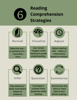 Reading Comprehension Strategy Resources