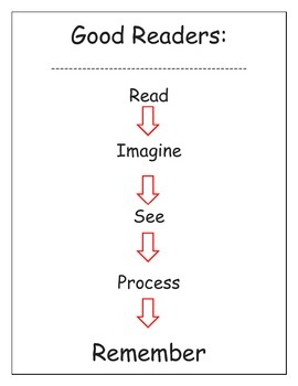 Reading Comprehension:  Visualizing and Verbalizing