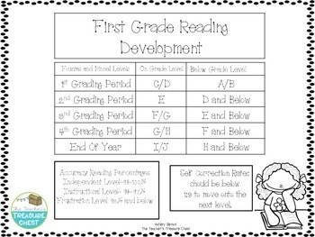 Reading Development Chart for First Grade | TpT