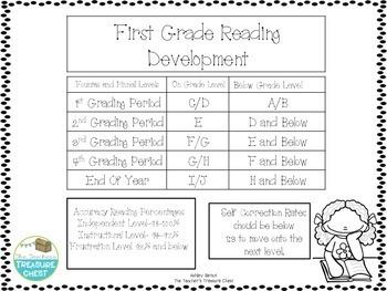 Reading Development Chart for First Grade