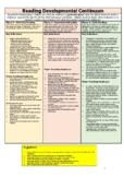 Reading Developmental Continuum