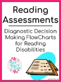 Reading Learning Disability Charts - Dyslexia, Language Based LD