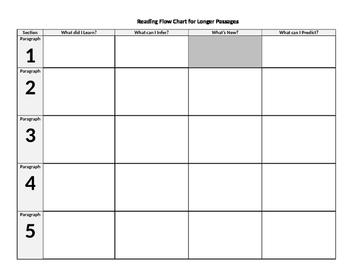 Reading Flow Chart for Reading Longer Passages