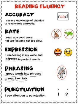 Reading Fluency Anchor Chart/Reference Page