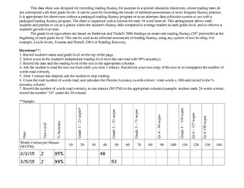 Reading Fluency Data Sheet