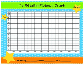 Reading Fluency Graphs (2nd Grade DIBLES)