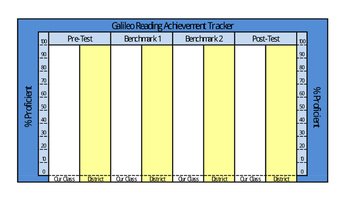 Reading - Galileo Classroom Assessment Tracker - 4 Tests