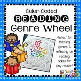 Reading Genre Wheel