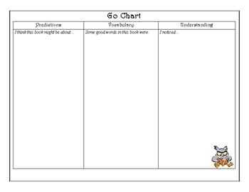 Reading Go Chart