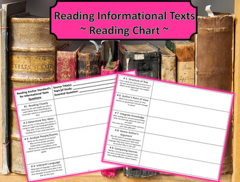 Reading Informational Text Graphic Organizer: Common Core Standards
