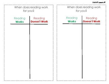 Reading Works/Doesn't Work Chart
