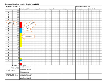 Reading Intervention Organizers and Rubrics for Supporting Struggling Readers