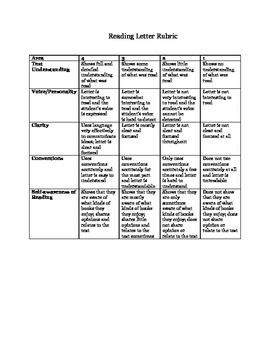 Reading Letter Rubric