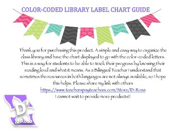 Reading Level Chart w/ DRA, Grade & Reading A-Z Color-Coded *Spanish/English